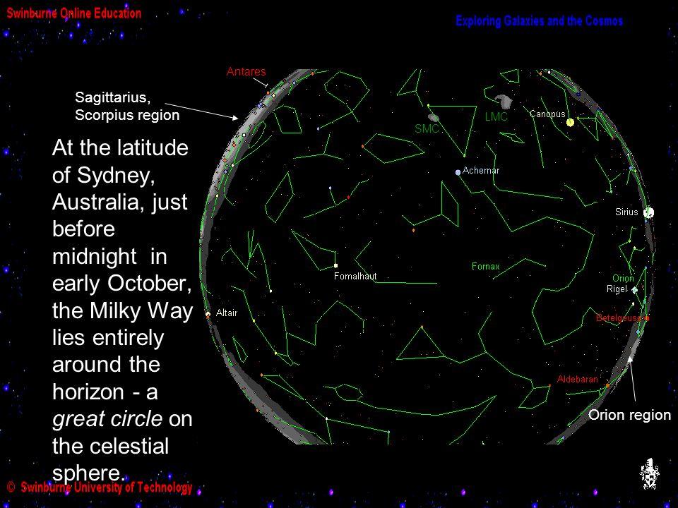 Milky Way around the Horizon
