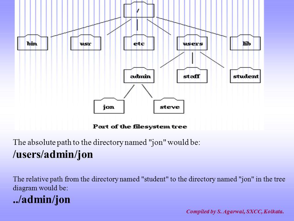/users/admin/jon ../admin/jon