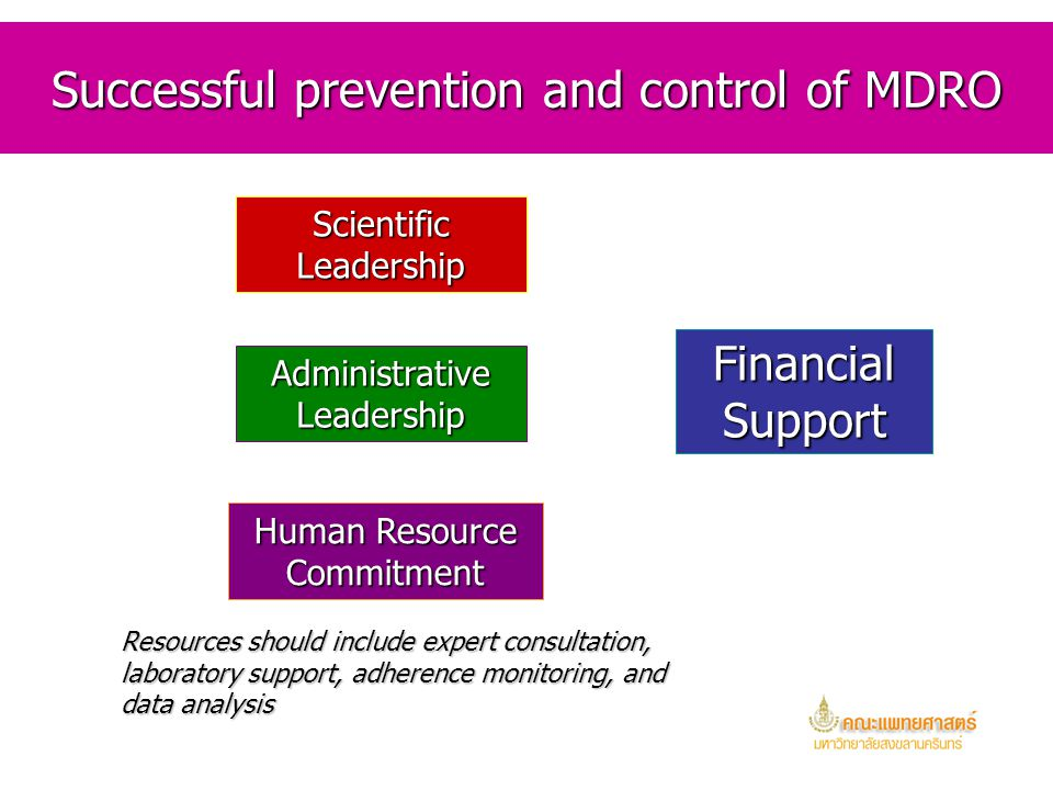 Successful prevention and control of MDRO
