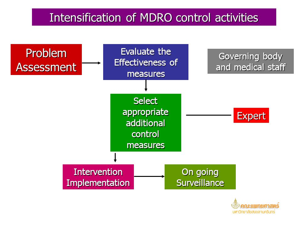 Intensification of MDRO control activities