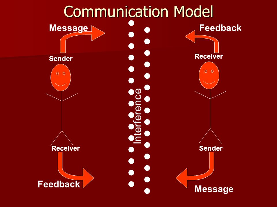 Communication Model Interference Message Feedback Feedback Message