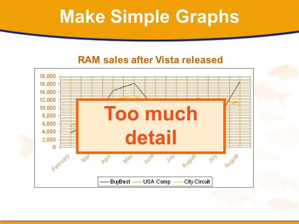 RAM sales after Vista released