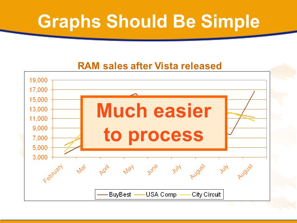Graphs Should Be Simple