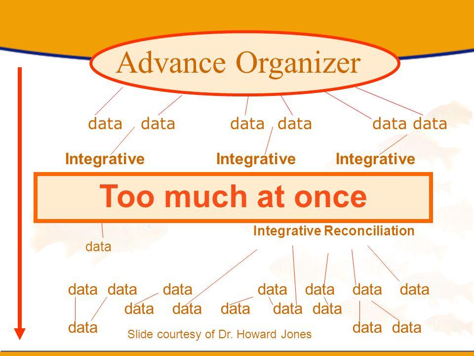 Advance Organizer Too much at once data data data data data data