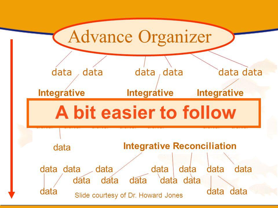 Advance Organizer A bit easier to follow data data data data data data