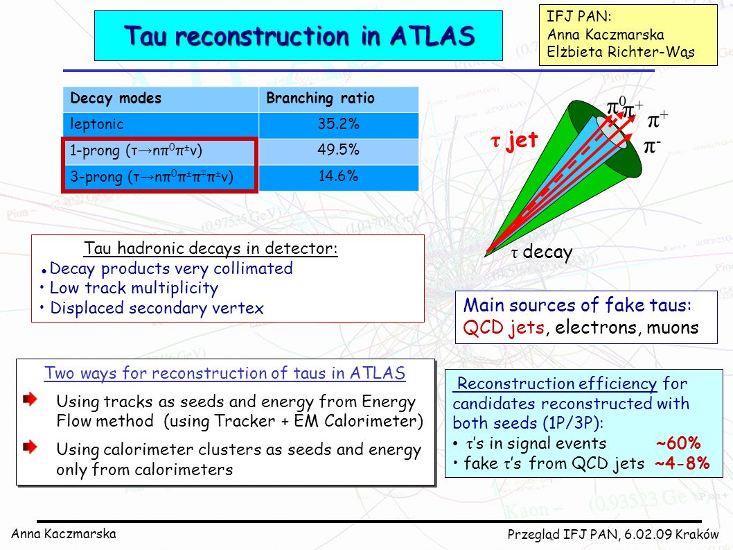 Tau reconstruction in ATLAS