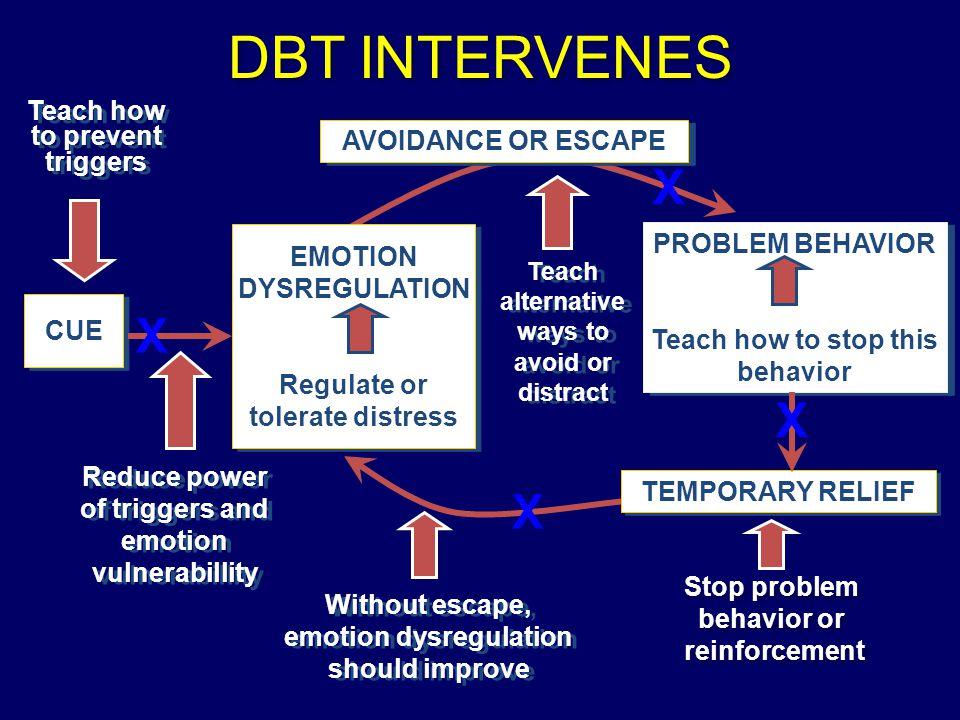 DBT INTERVENES X X X X Teach how to prevent triggers