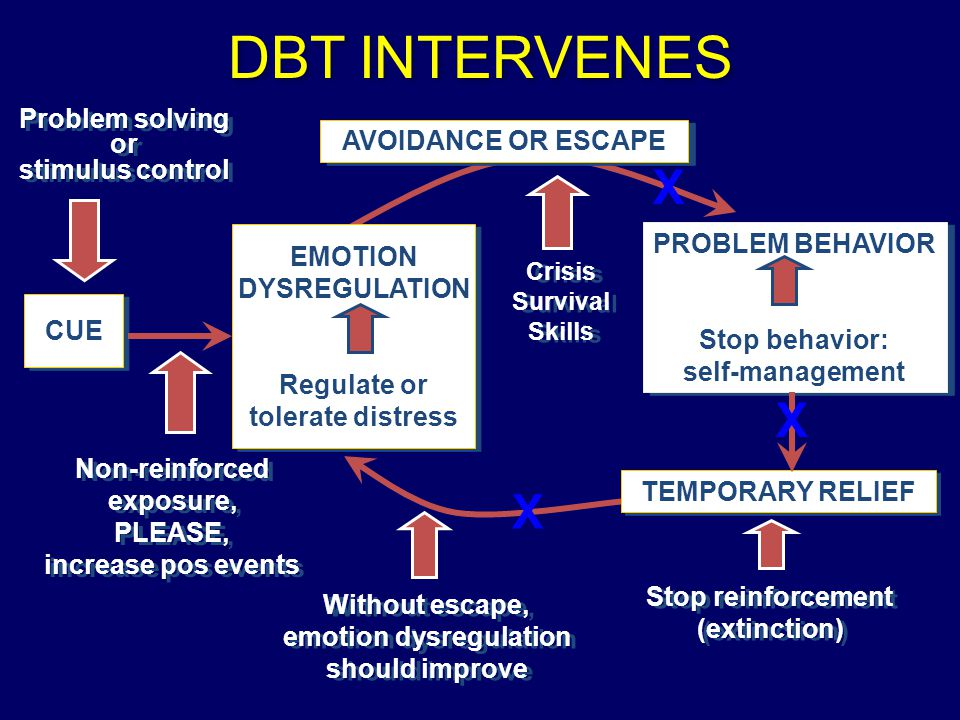 DBT INTERVENES X X X Problem solving or AVOIDANCE OR ESCAPE