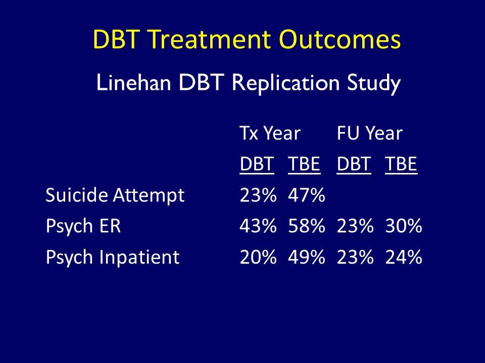 DBT Treatment Outcomes