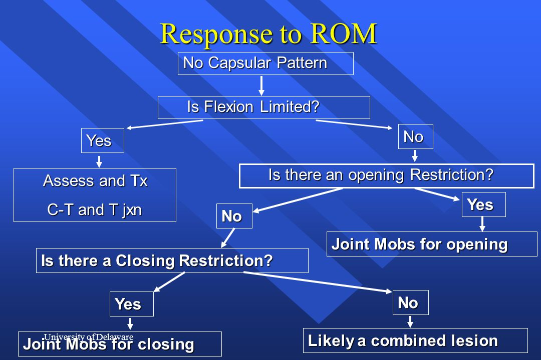 Response to ROM No Capsular Pattern Is Flexion Limited No Yes