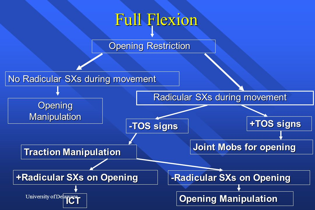 Full Flexion Opening Restriction No Radicular SXs during movement