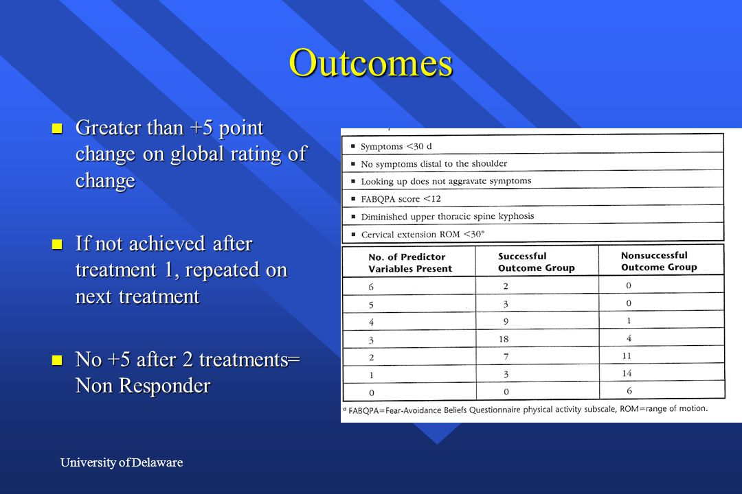 Outcomes Greater than +5 point change on global rating of change