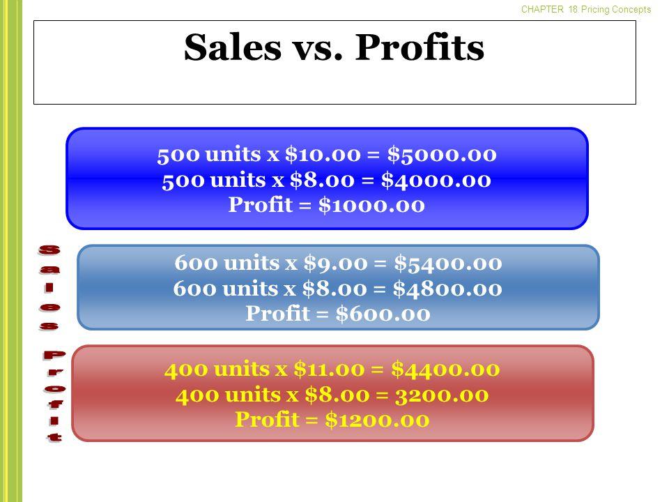 Sales vs. Profits 500 units x $10.00 = $5000.00