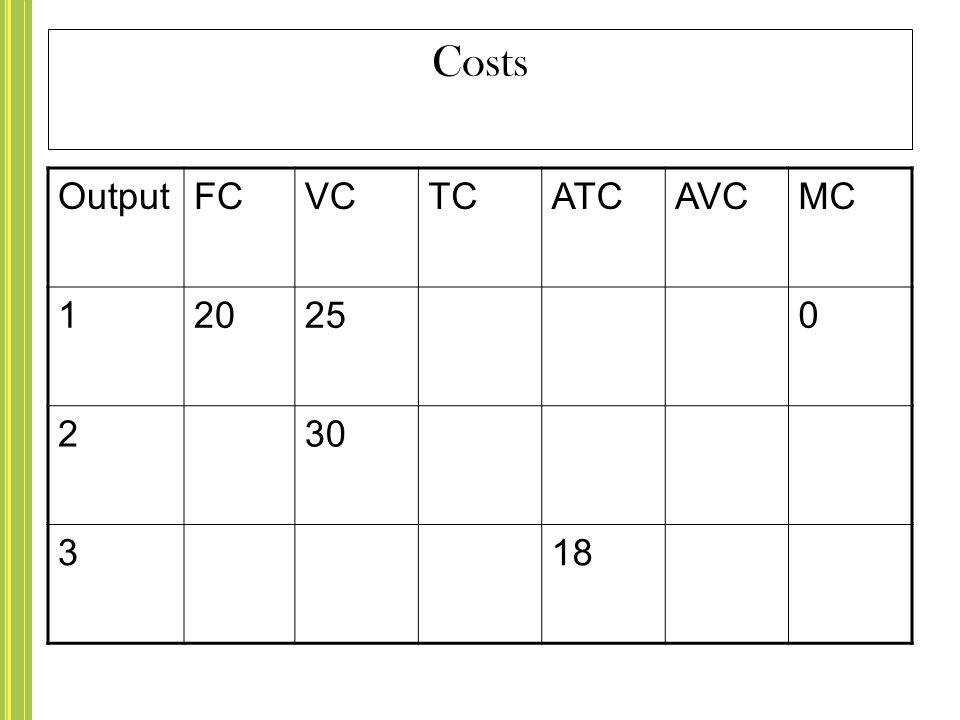 Costs Output FC VC TC ATC AVC MC 1 20 25 2 30 3 18