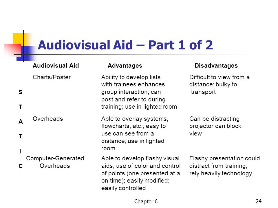 Audiovisual Aid – Part 1 of 2