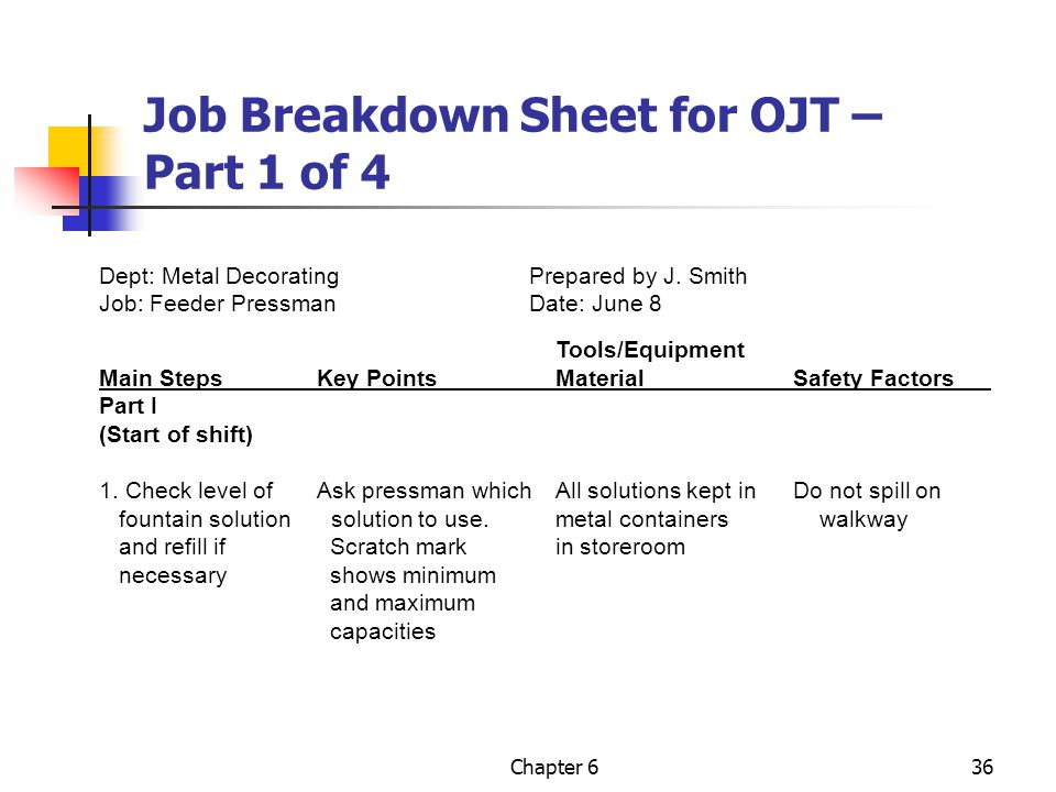 Job Breakdown Sheet for OJT – Part 1 of 4