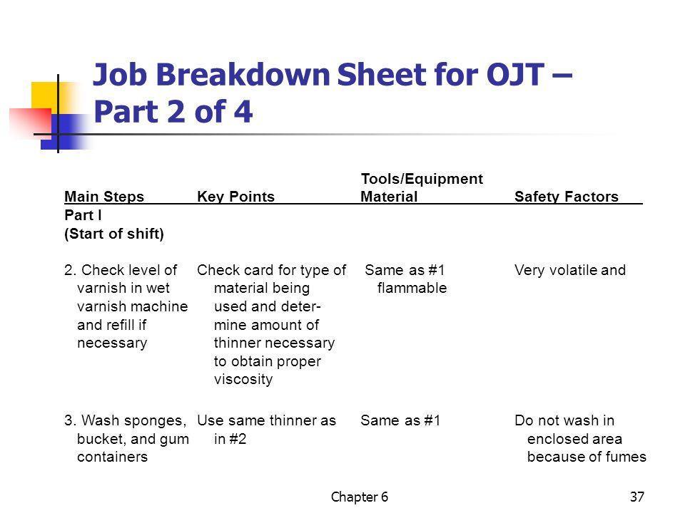 Job Breakdown Sheet for OJT – Part 2 of 4