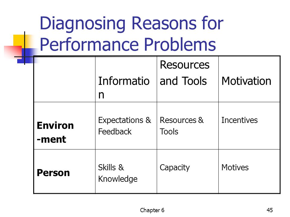 Diagnosing Reasons for Performance Problems