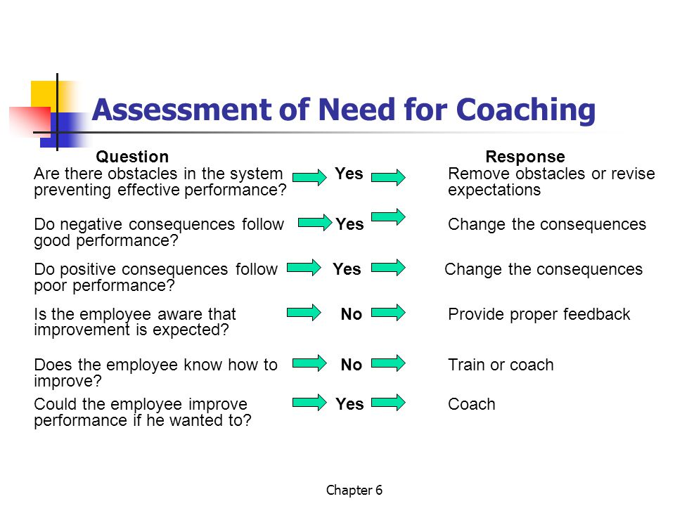Assessment of Need for Coaching