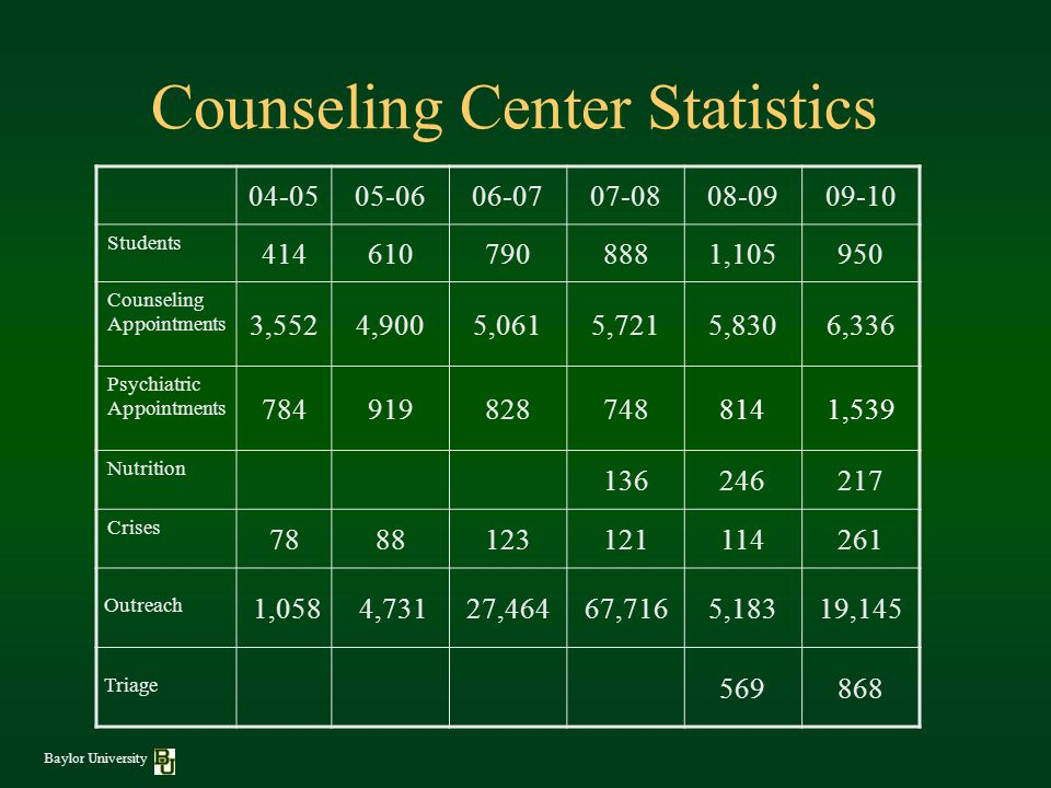 Counseling Center Statistics