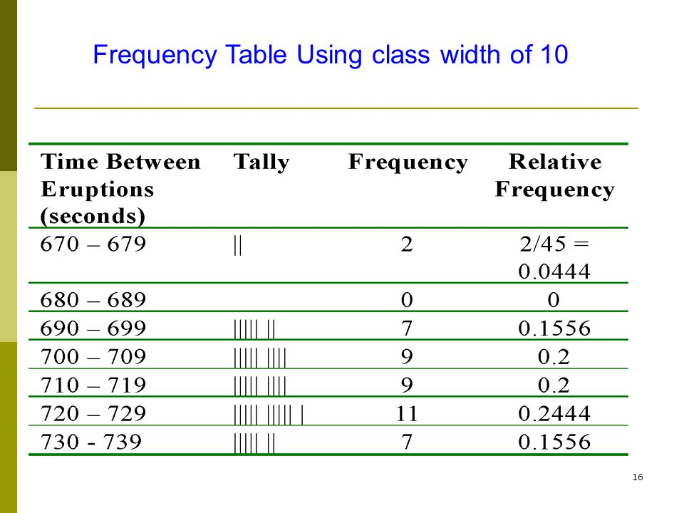 Frequency Table Using class width of 10