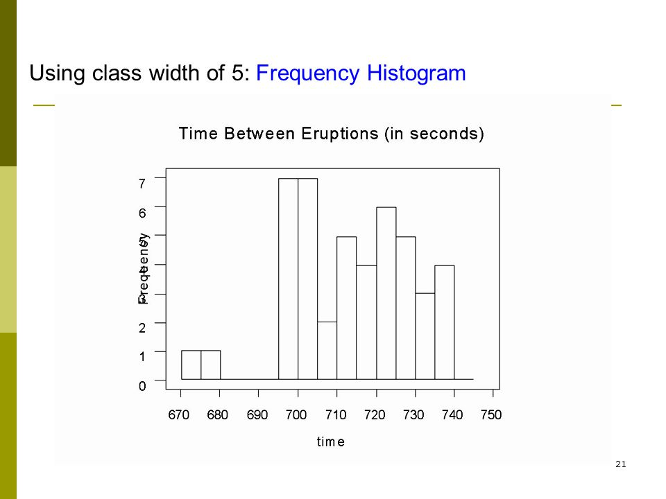 Using class width of 5: Frequency Histogram