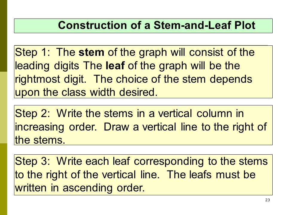 Construction of a Stem-and-Leaf Plot