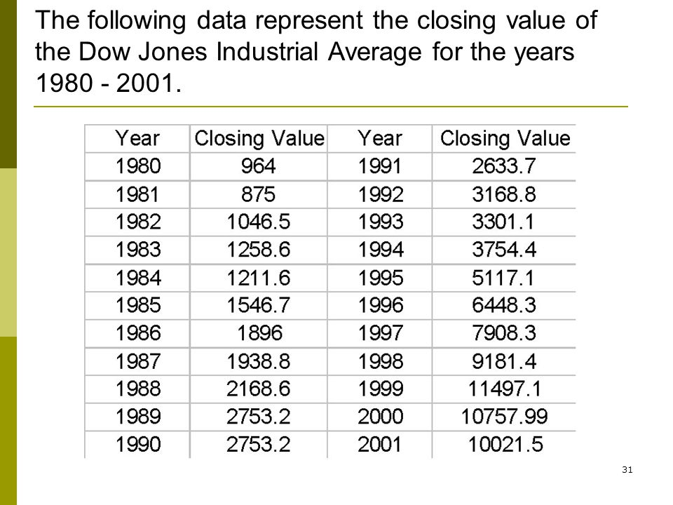 The following data represent the closing value of the Dow Jones Industrial Average for the years 1980 - 2001.