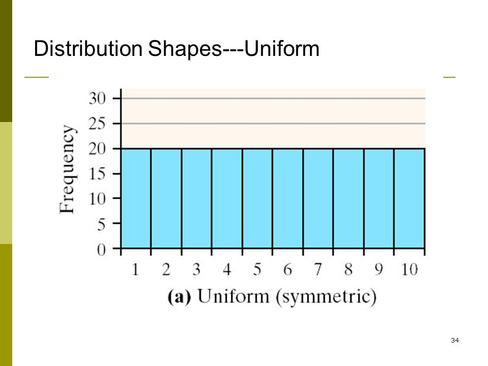Distribution Shapes---Uniform
