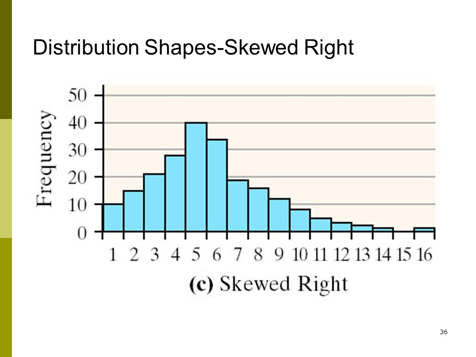 Distribution Shapes-Skewed Right