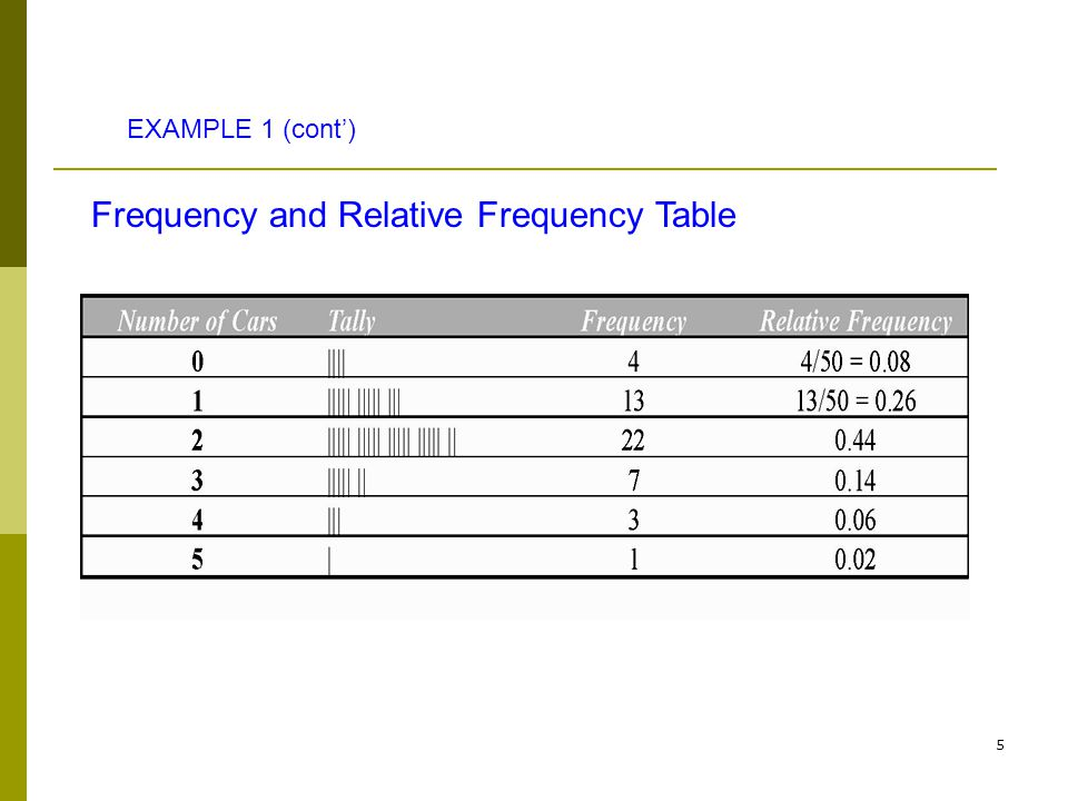 Frequency and Relative Frequency Table