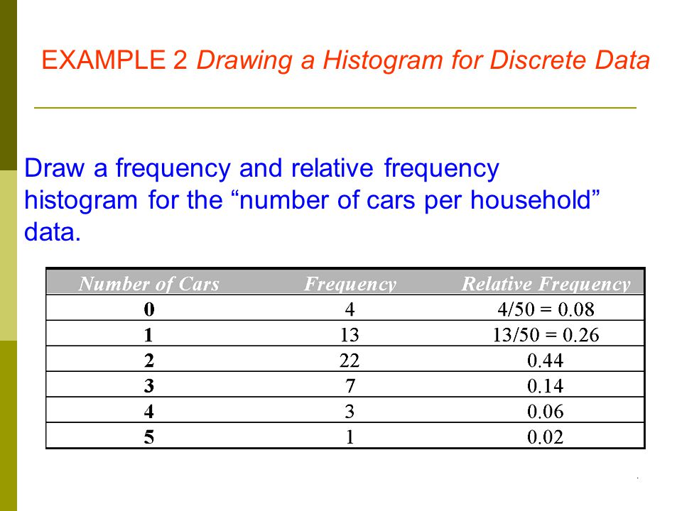 EXAMPLE 2 Drawing a Histogram for Discrete Data