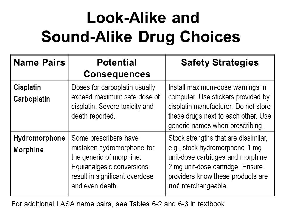Look-Alike and Sound-Alike Drug Choices