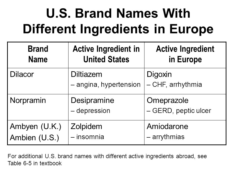 U.S. Brand Names With Different Ingredients in Europe