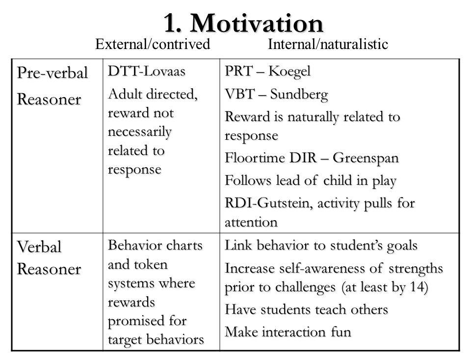 1. Motivation Pre-verbal Reasoner Verbal Reasoner External/contrived