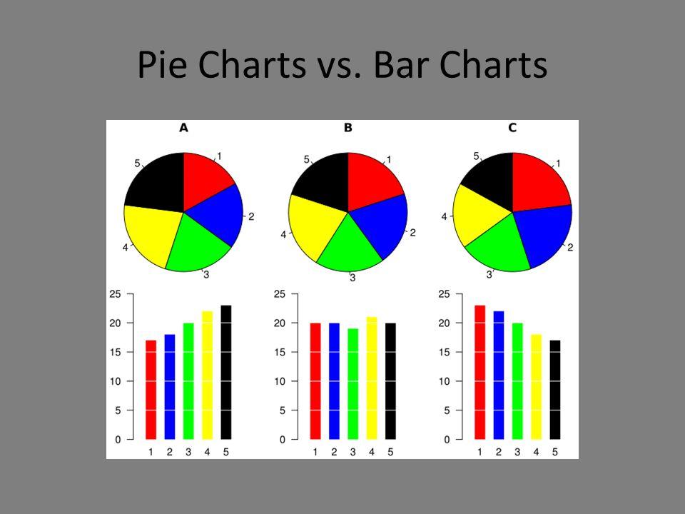 Pie Charts vs. Bar Charts