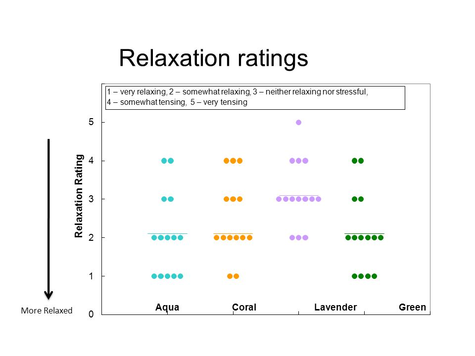Relaxation ratings Relaxation Rating 5 4 3 2 1