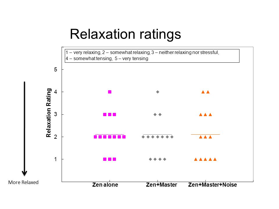 Relaxation ratings Relaxation Rating 5 4 3 2 1 More Relaxed