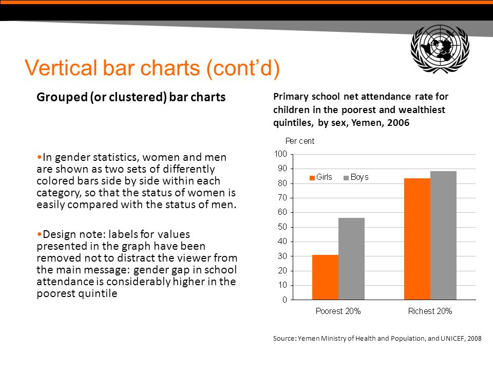 Vertical bar charts (cont'd)