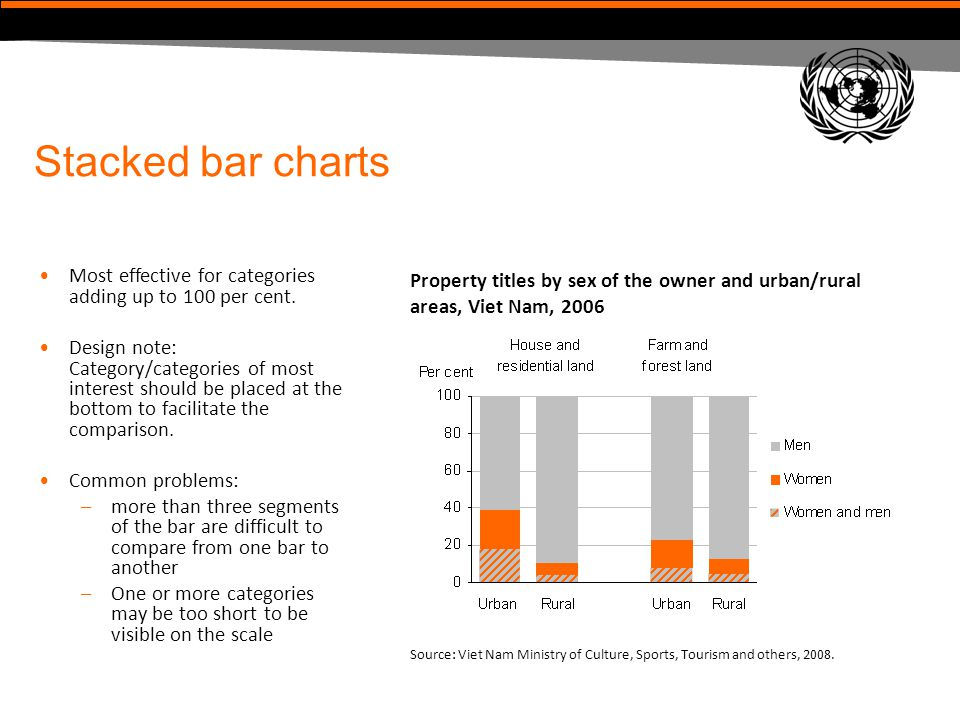 Stacked bar charts Most effective for categories adding up to 100 per cent.