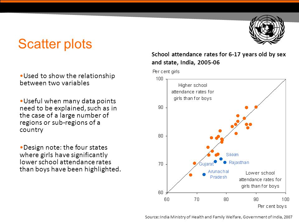 Scatter plots Used to show the relationship between two variables