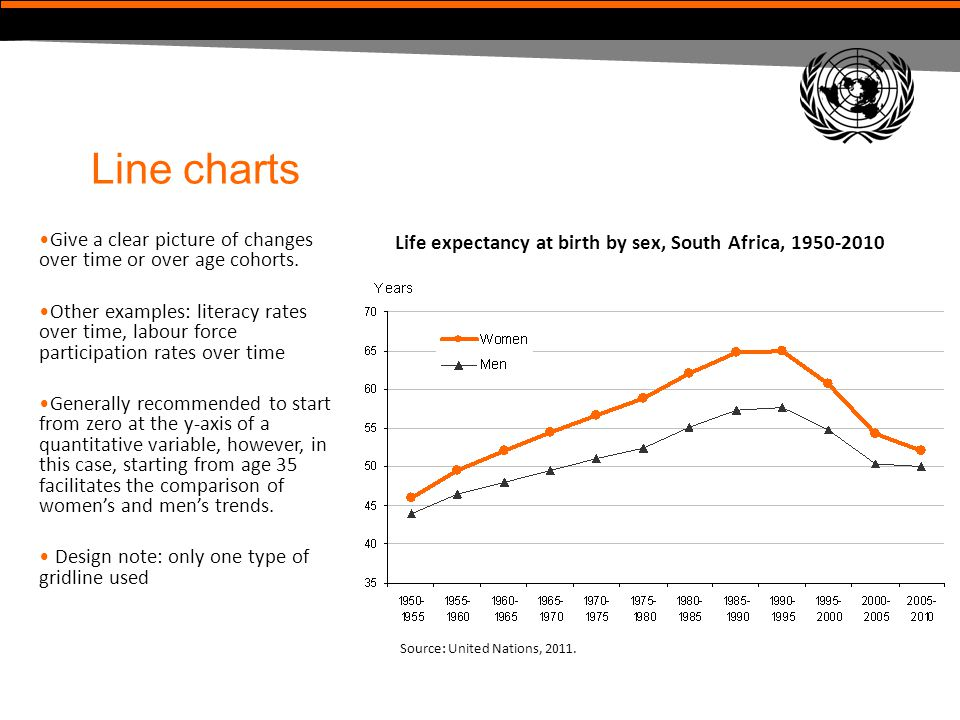 Line charts Give a clear picture of changes over time or over age cohorts.