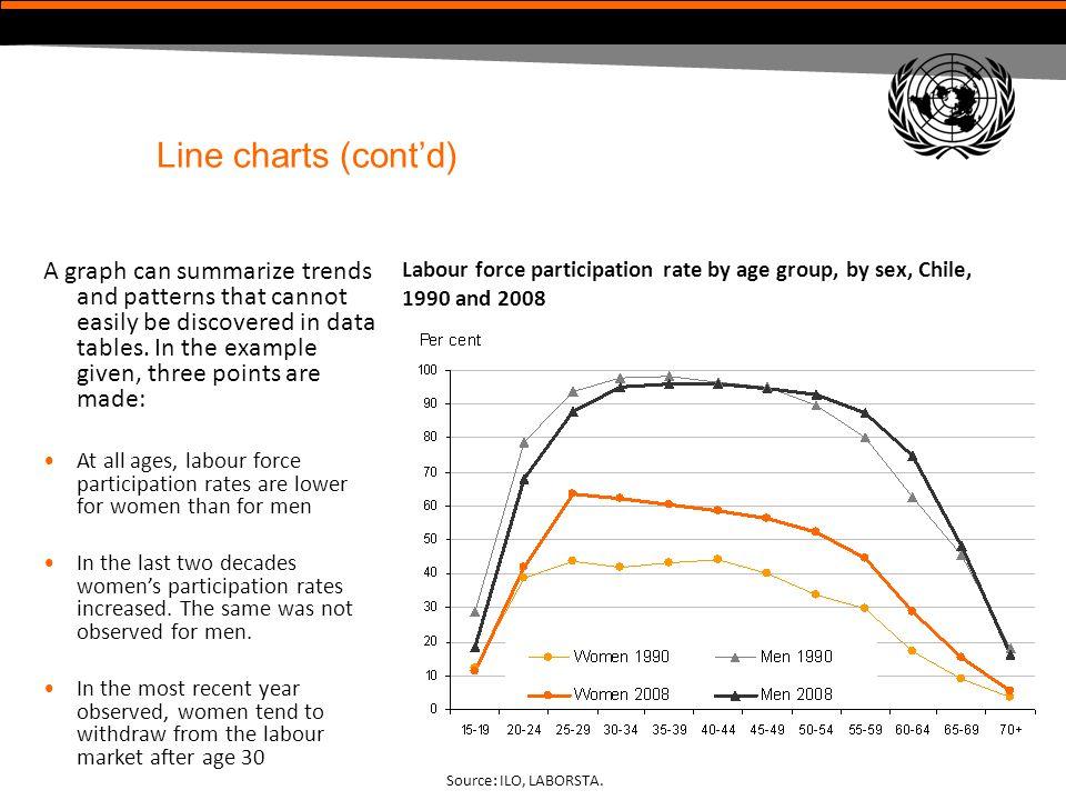 Line charts (cont'd)