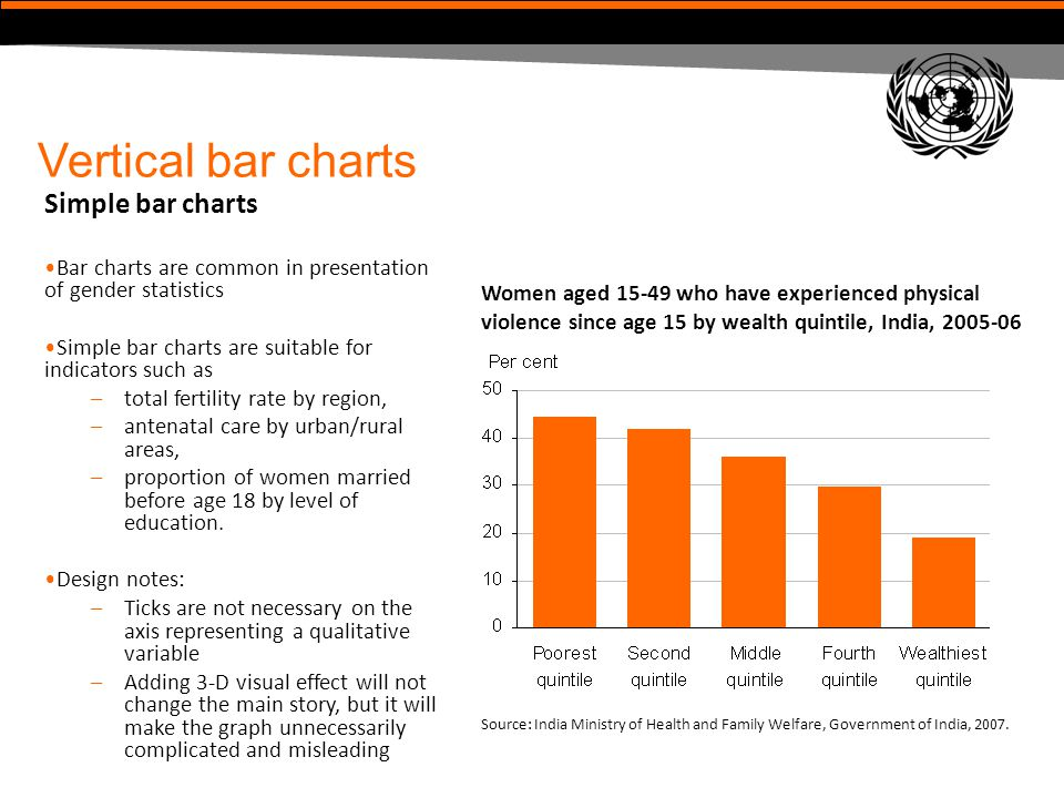 Vertical bar charts Simple bar charts