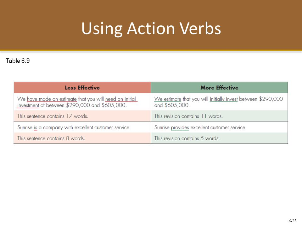 Using Action Verbs Table 6.9
