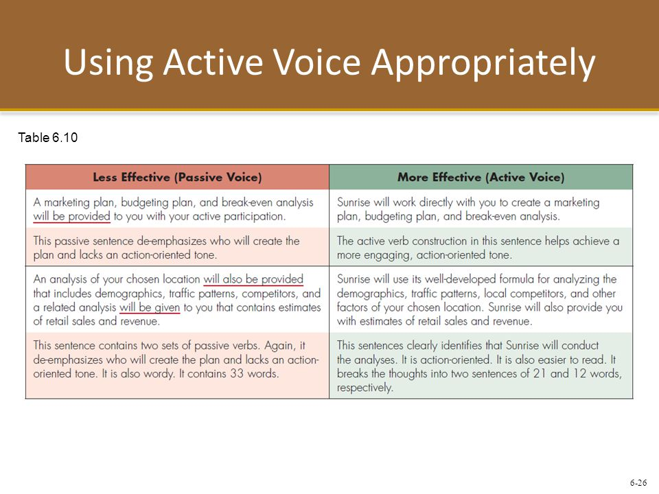 Using Active Voice Appropriately