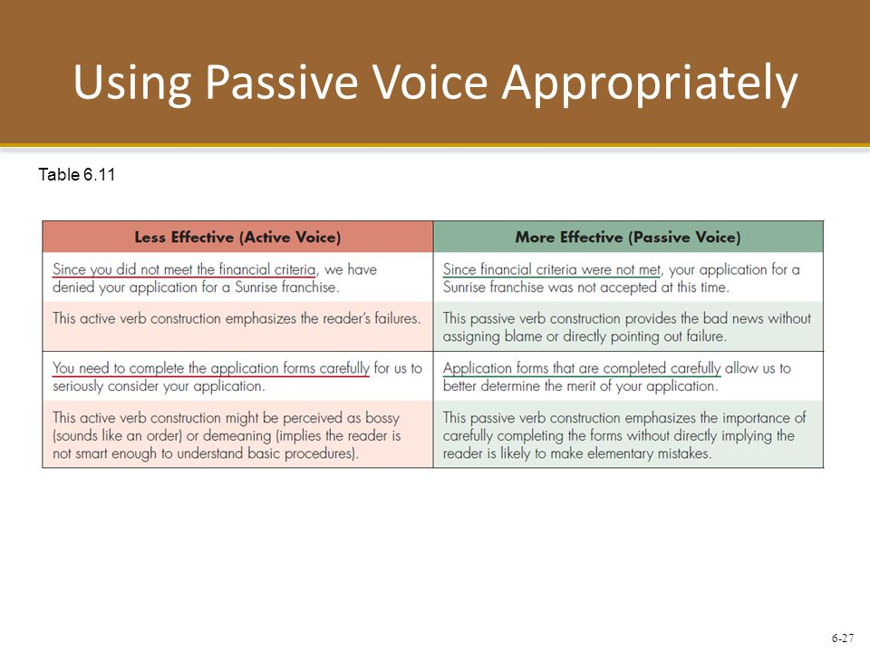 Using Passive Voice Appropriately