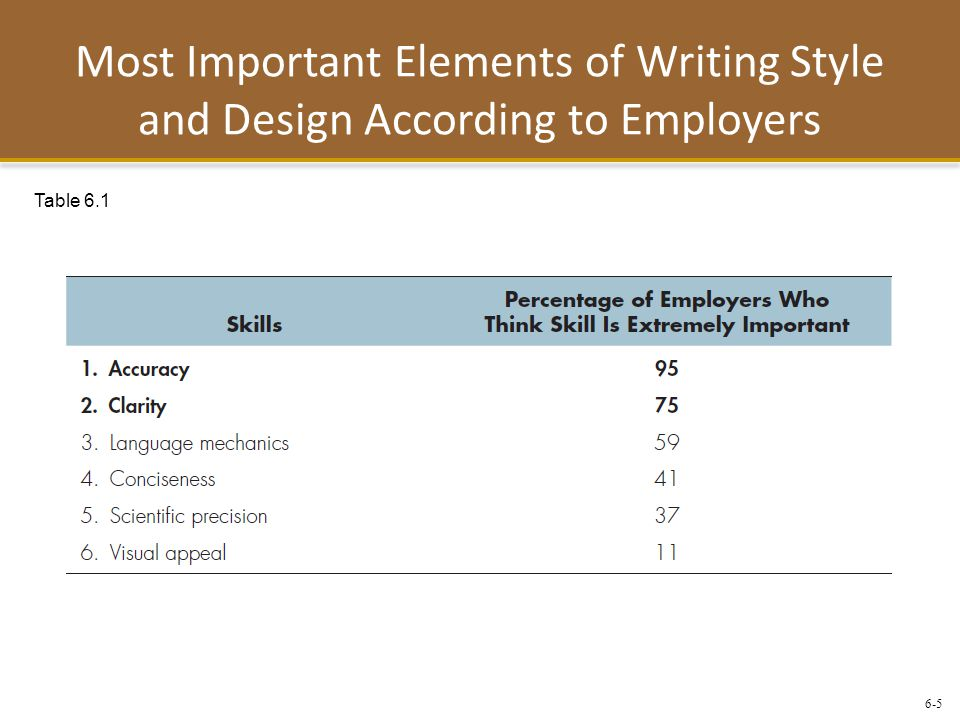 Most Important Elements of Writing Style and Design According to Employers