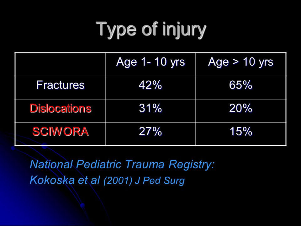 Type of injury Age 1- 10 yrs Age > 10 yrs Fractures 42% 65%