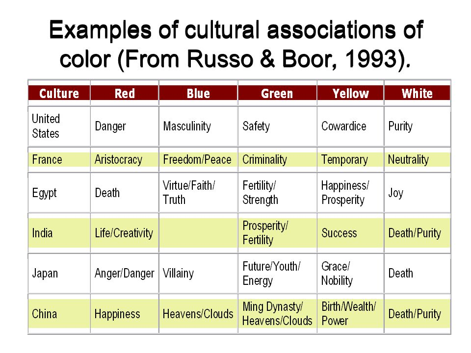 Examples of cultural associations of color (From Russo & Boor, 1993).